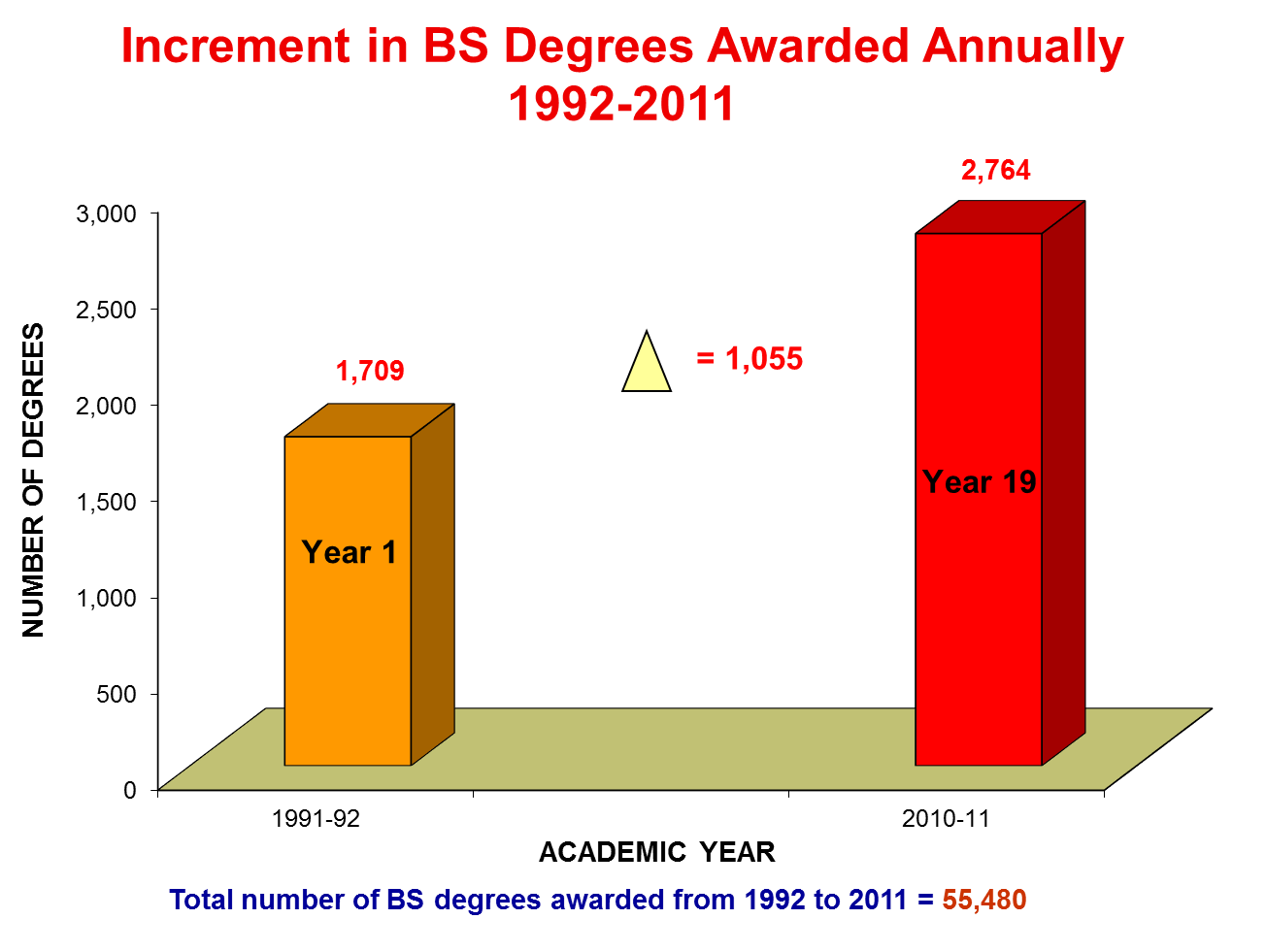 Increment in BS Degrees Awarded Annually